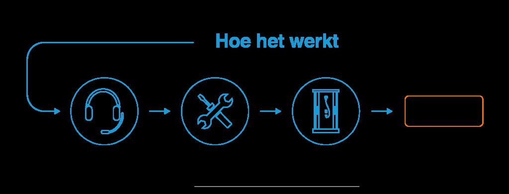 Infographic over hoe het huren van een nooddouche werkt